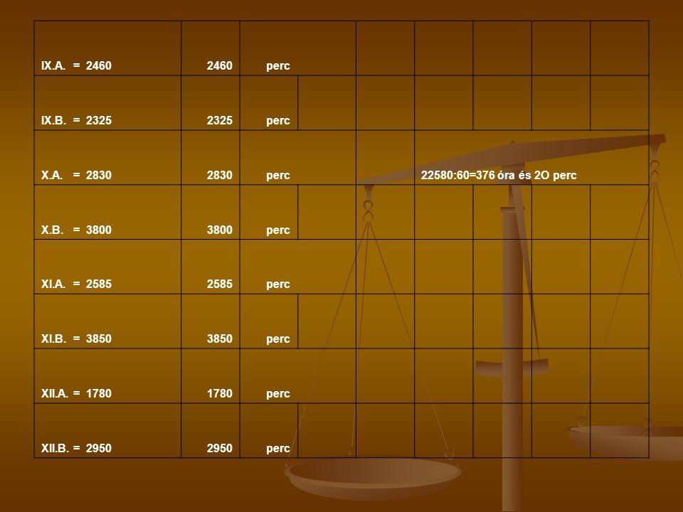 IX.A. = 24602460 perc IX.B. = 23252325 perc X.A. = 28302830 perc22580:60=376 óra és 2O perc X.B. = 38003800 perc XI.A. = 25852585 perc XI.B. = 3850385
