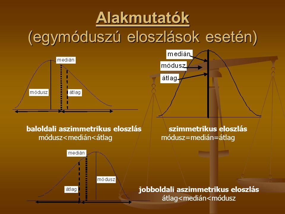 Alakmutatók (egymóduszú eloszlások esetén) baloldali aszimmetrikus eloszlásszimmetrikus eloszlás módusz<medián<átlag módusz=medián=átlag jobboldali as