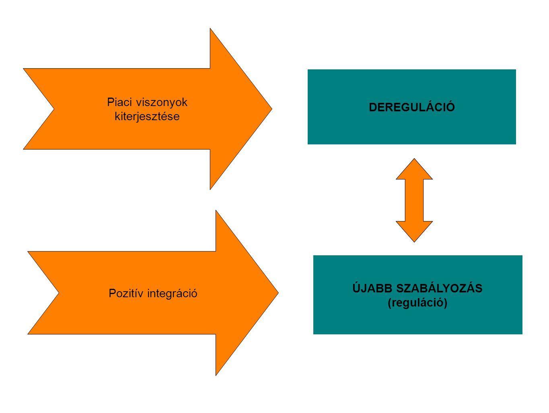 Piaci viszonyok kiterjesztése Pozitív integráció DEREGULÁCIÓ ÚJABB SZABÁLYOZÁS (reguláció)