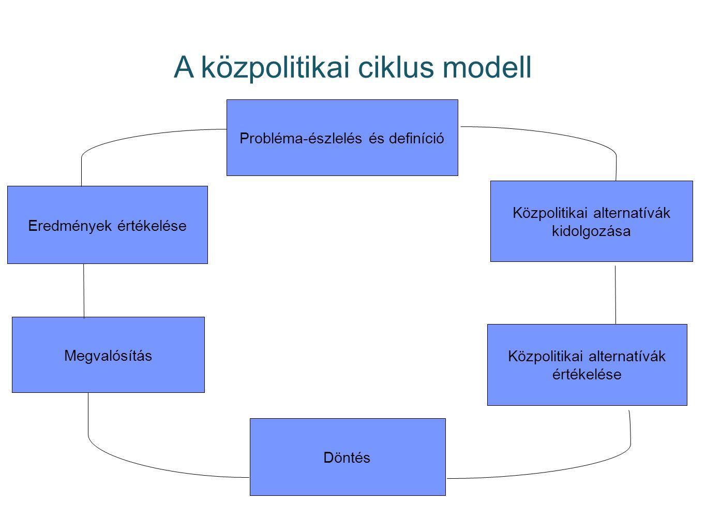 A közpolitikai ciklus modell Probléma-észlelés és definíció Közpolitikai alternatívák kidolgozása Közpolitikai alternatívák értékelése Döntés Megvalós