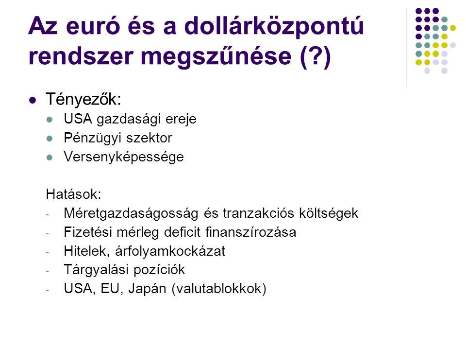 Az euró és a dollárközpontú rendszer megszűnése (?) Tényezők: USA gazdasági ereje Pénzügyi szektor Versenyképessége Hatások: - Méretgazdaságosság és tranzakciós költségek - Fizetési mérleg deficit finanszírozása - Hitelek, árfolyamkockázat - Tárgyalási pozíciók - USA, EU, Japán (valutablokkok)
