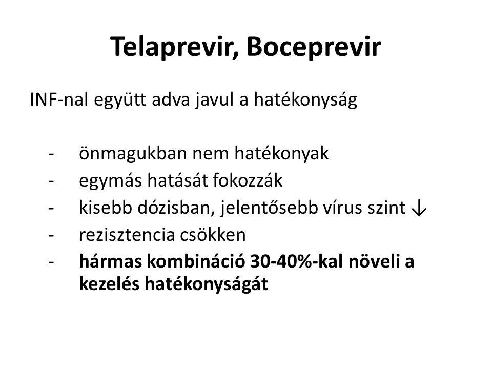 Telaprevir, Boceprevir INF-nal együtt adva javul a hatékonyság -önmagukban nem hatékonyak -egymás hatását fokozzák -kisebb dózisban, jelentősebb vírus szint ↓ - rezisztencia csökken -hármas kombináció 30-40%-kal növeli a kezelés hatékonyságát