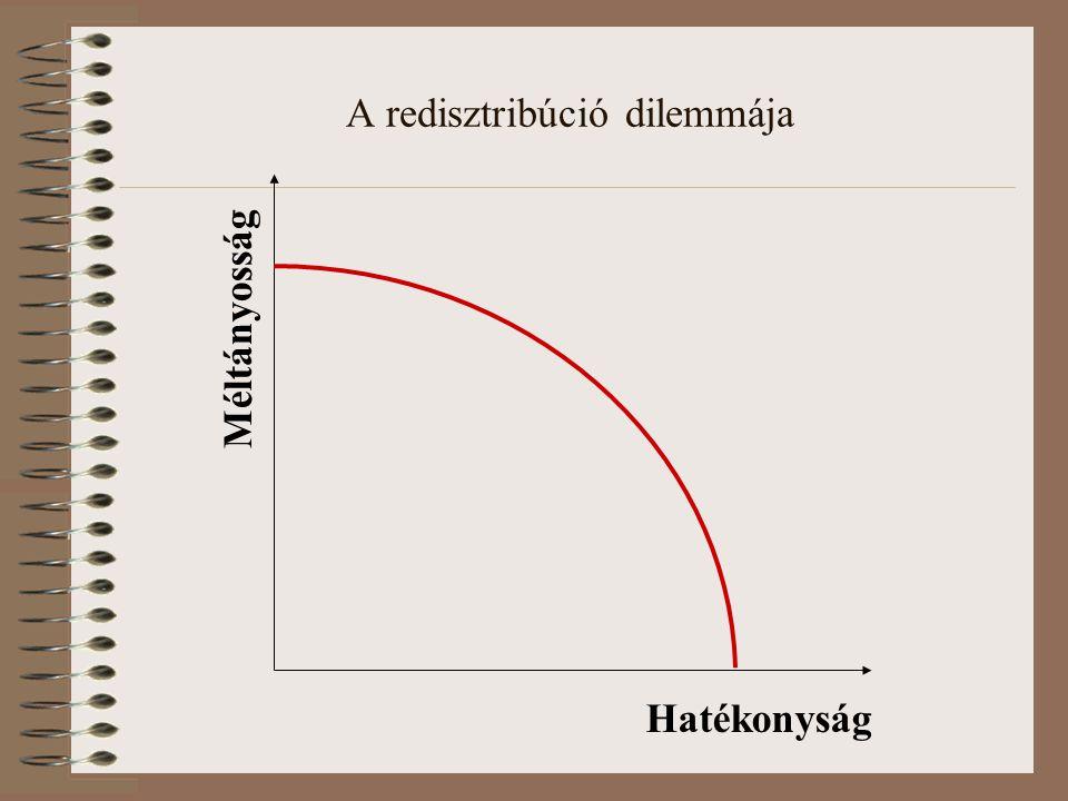 A redisztribúció dilemmája Hatékonyság Méltányosság