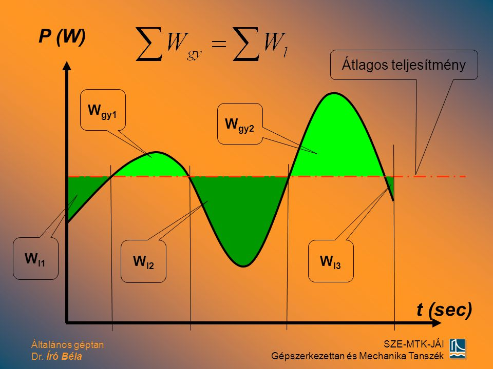 Általános géptan Dr. Író Béla SZE-MTK-JÁI Gépszerkezettan és Mechanika Tanszék t (sec) P (W) Átlagos teljesítmény W gy1 W gy2 W l2 W l3 W l1