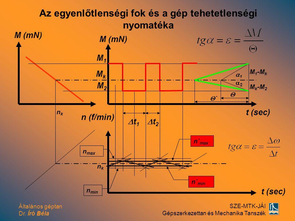Általános géptan Dr. Író Béla SZE-MTK-JÁI Gépszerkezettan és Mechanika Tanszék n max n (f/min) M (mN) t (sec) M 1 -M k  nknk M1M1 11 t2t2 M k -M