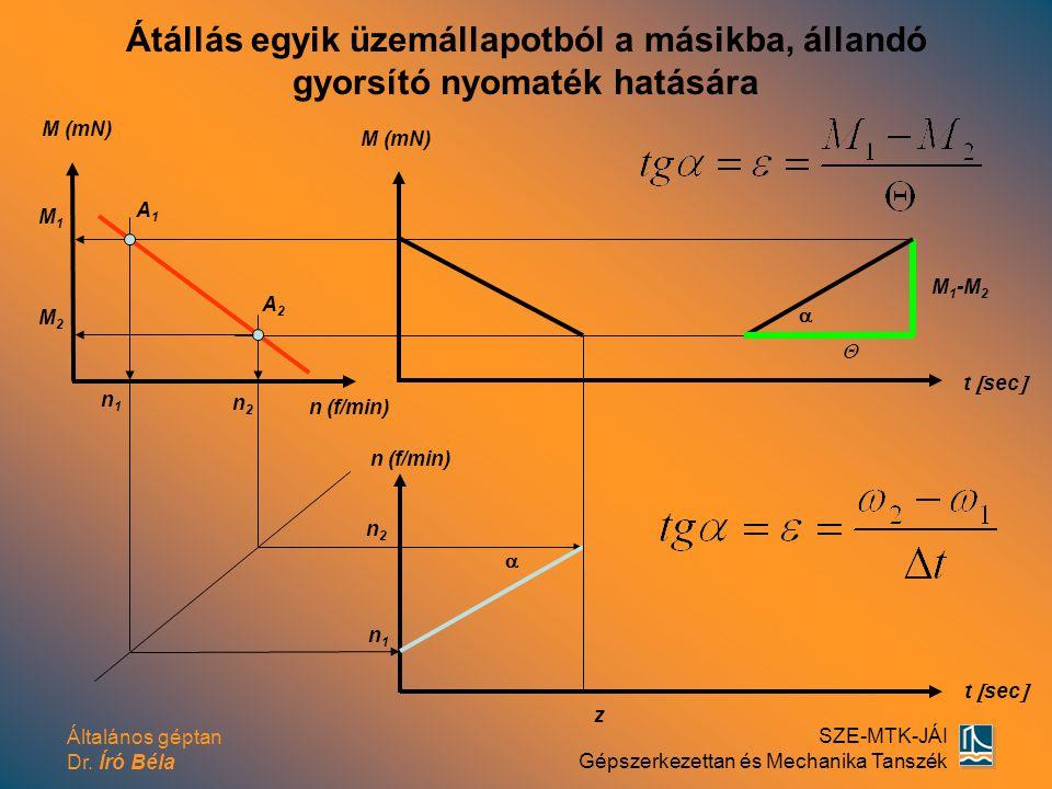 Általános géptan Dr. Író Béla SZE-MTK-JÁI Gépszerkezettan és Mechanika Tanszék A1A1 A2A2 M (mN) t  sec  M 1 -M 2  n1n1 M1M1  z M (mN) n (f/min) n2