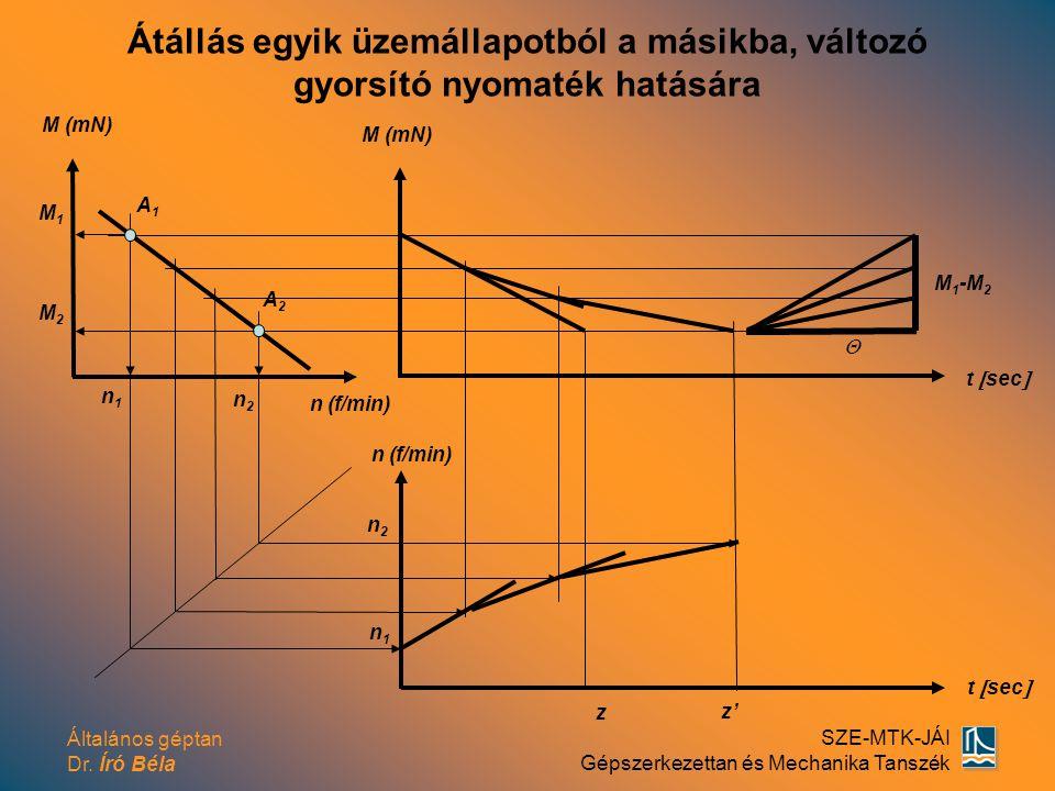 Általános géptan Dr. Író Béla SZE-MTK-JÁI Gépszerkezettan és Mechanika Tanszék M (mN) t  sec  M 1 -M 2  z n2n2 n1n1 n (f/min) t  sec  A1A1 A2A2 n