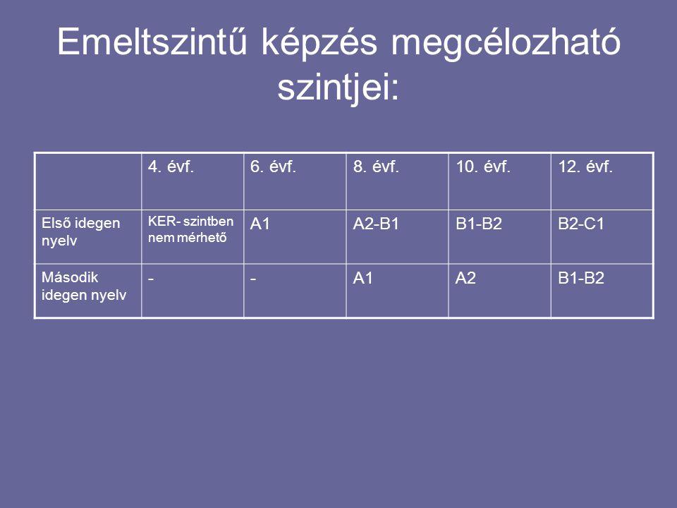 Szintleírások ( a KER alapján) Olvasott szöveg értése Hallott szöveg értése Beszédkészség Interakció Íráskészség nyelvhelyesség