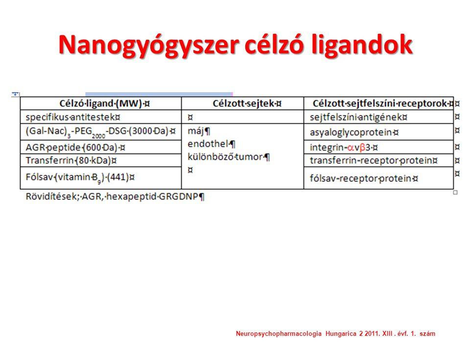 Nanogyógyszer célzó ligandok Neuropsychopharmacologia Hungarica 2 2011. XIII. évf. 1. szám