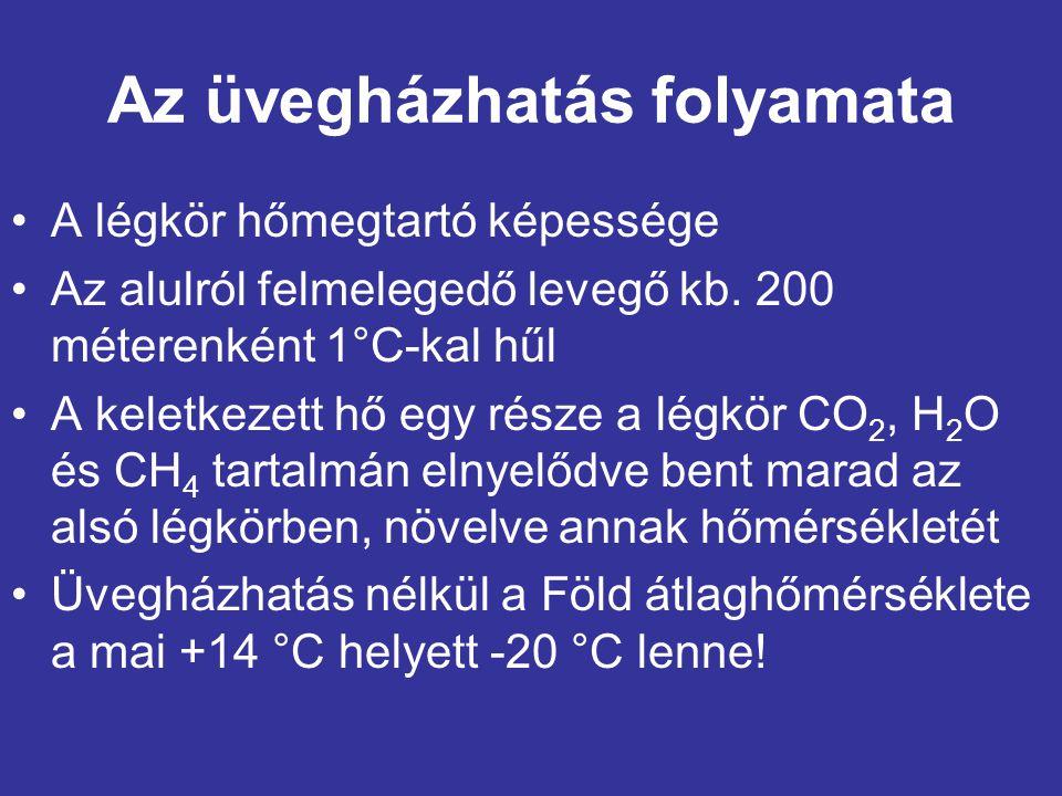 Az üvegházhatás folyamata A légkör hőmegtartó képessége Az alulról felmelegedő levegő kb. 200 méterenként 1°C-kal hűl A keletkezett hő egy része a lég