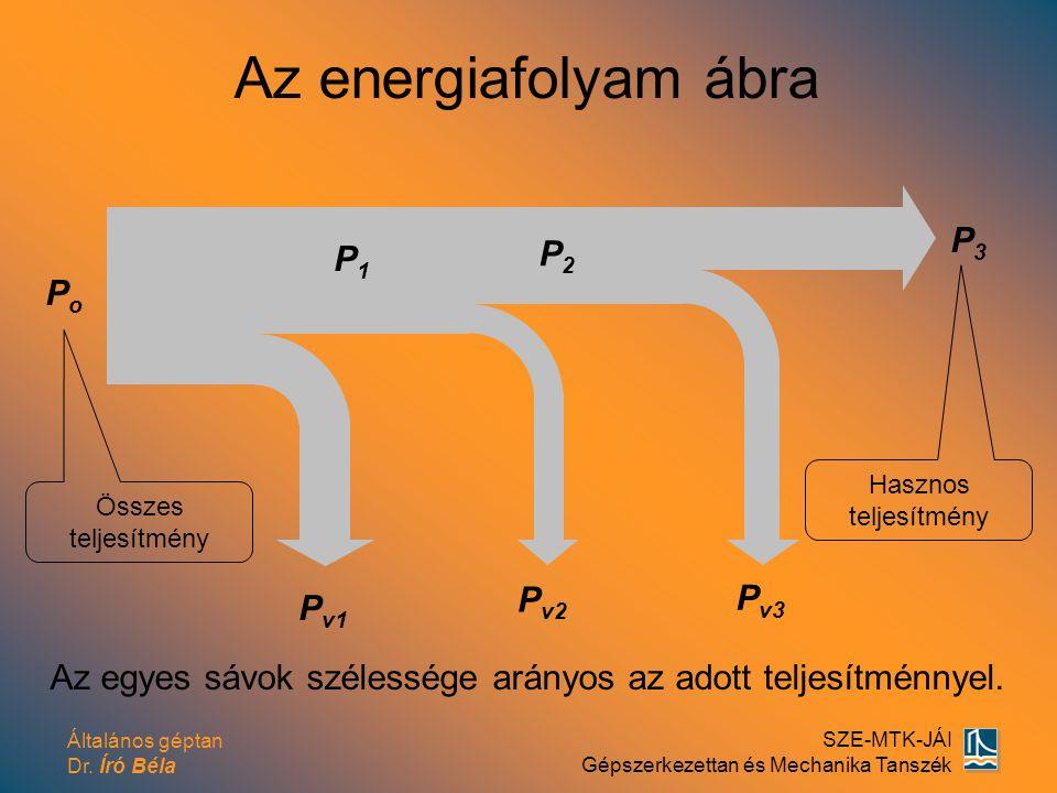 Általános géptan Dr. Író Béla SZE-MTK-JÁI Gépszerkezettan és Mechanika Tanszék Az energiafolyam ábra PoPo P1P1 P2P2 P3P3 P v1 P v2 P v3 Az egyes sávok