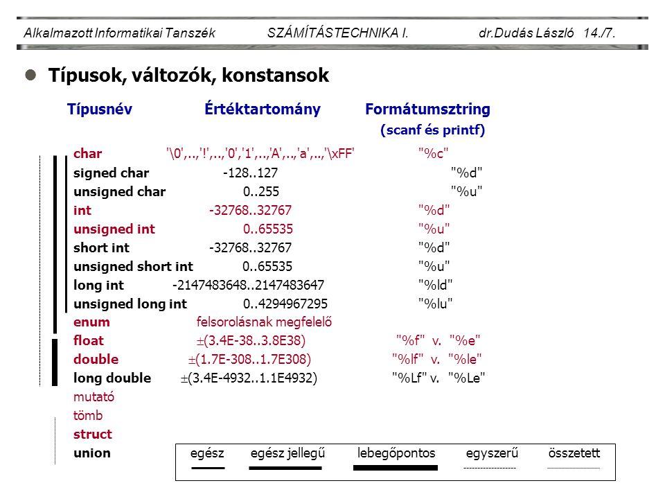 lTípusok, változók, konstansok Alkalmazott Informatikai Tanszék SZÁMÍTÁSTECHNIKA I. dr.Dudás László 14./7. Típusnév Értéktartomány Formátumsztring (sc