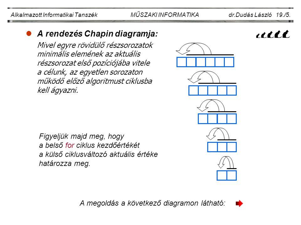 lA rendezés Chapin diagramja: Mivel egyre rövidülő részsorozatok minimális elemének az aktuális részsorozat első pozíciójába vitele a célunk, az egyetlen sorozaton működő előző algoritmust ciklusba kell ágyazni.