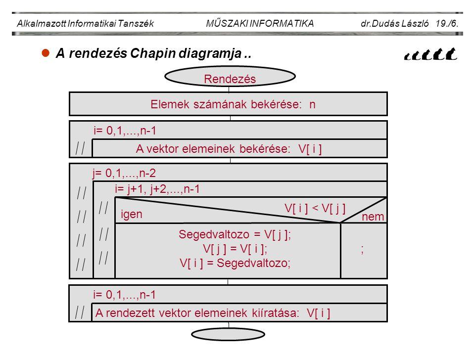 lA rendezés Chapin diagramja.. Alkalmazott Informatikai Tanszék MŰSZAKI INFORMATIKA dr.Dudás László 19./6. Elemek számának bekérése: n i= 0,1,...,n-1