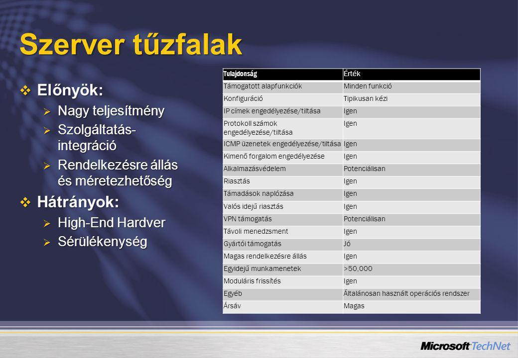 Szerver tűzfalak  Előnyök:  Nagy teljesítmény  Szolgáltatás- integráció  Rendelkezésre állás és méretezhetőség  Hátrányok:  High-End Hardver  S