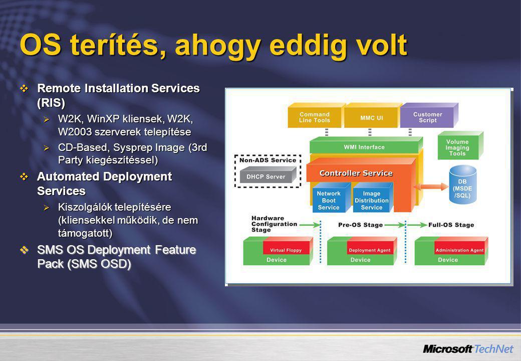 OS terítés, ahogy eddig volt  Remote Installation Services (RIS)  W2K, WinXP kliensek, W2K, W2003 szerverek telepítése  CD-Based, Sysprep Image (3r