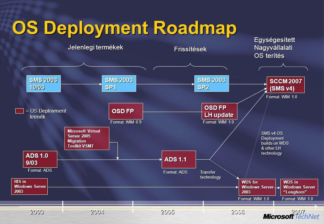 2003200420052006 ADS 1.0 9/03 SMS 2003 10/03 SP1 ADS 1.1 SMS 2003 SP2 OSD FP Microsoft Virtual Server 2005 Migration Toolkit VSMT SCCM 2007 (SMS v4) J