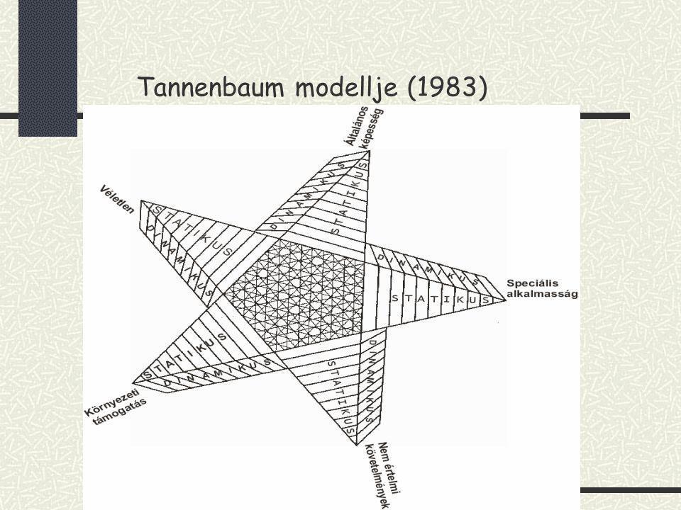 Tannenbaum modellje (1983)