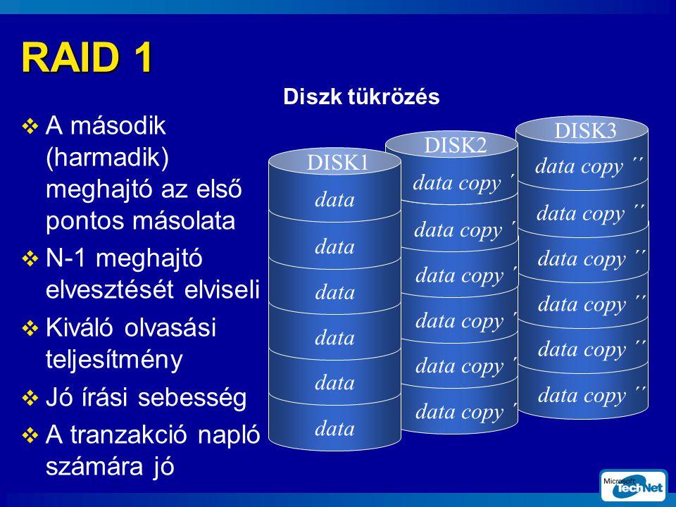 RAID 1  A második (harmadik) meghajtó az első pontos másolata  N-1 meghajtó elvesztését elviseli  Kiváló olvasási teljesítmény  Jó írási sebesség  A tranzakció napló számára jó DISK3 data copy ´ DISK2 data DISK1 data copy ´´ Diszk tükrözés