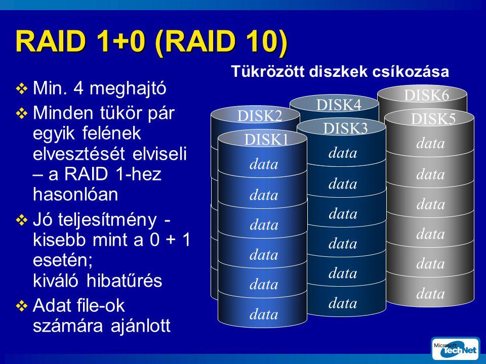 RAID 1+0 (RAID 10)  Min.