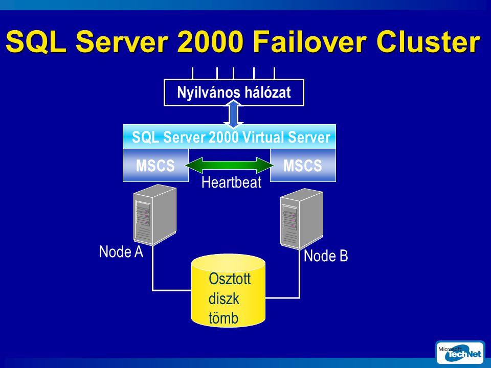 SQL Server 2000 Failover Cluster SQL Server 2000 Virtual Server MSCS Nyilvános hálózat Osztott diszk tömb Node A Node B Heartbeat