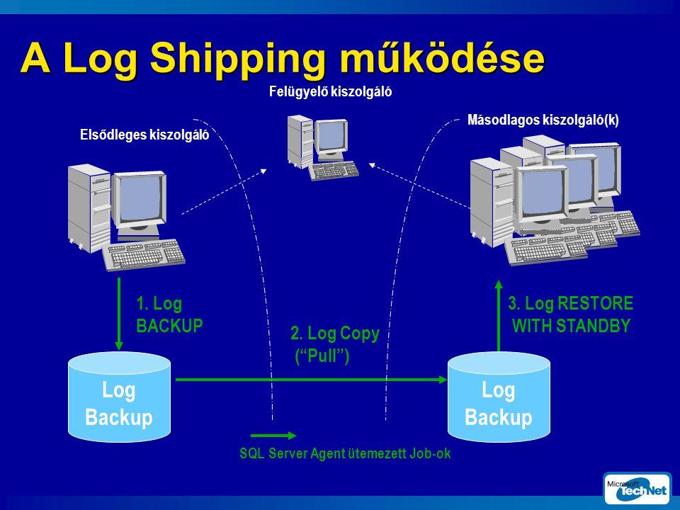 A Log Shipping működése Felügyelő kiszolgáló SQL Server Agent ütemezett Job-ok Elsődleges kiszolgáló Másodlagos kiszolgáló(k) 1.