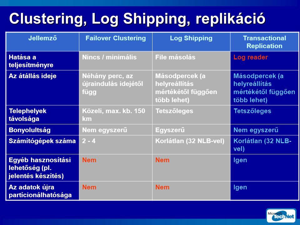 Clustering, Log Shipping, replikáció JellemzőFailover ClusteringLog ShippingTransactional Replication Hatása a teljesítményre Nincs / minimálisFile másolásLog reader Az átállás idejeNéhány perc, az újraindulás idejétől függ Másodpercek (a helyreállítás mértékétől függően több lehet) Telephelyek távolsága Közeli, max.