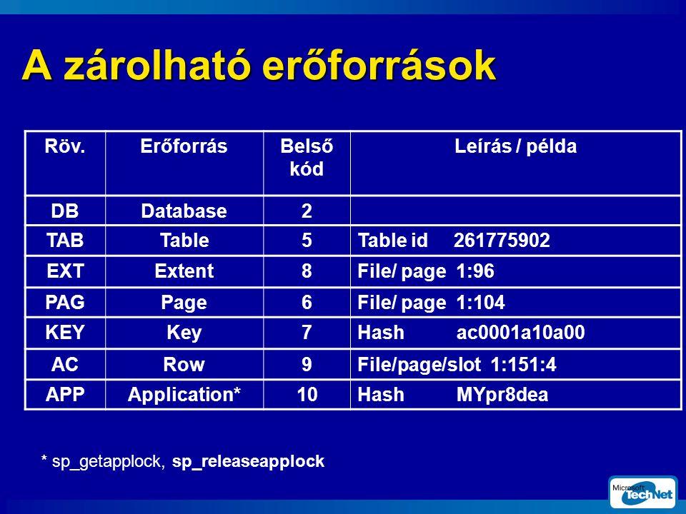 A zárolható erőforrások Röv.ErőforrásBelső kód Leírás / példa DBDatabase2 TABTable5Table id 261775902 EXTExtent8File/ page 1:96 PAGPage6File/ page 1:104 KEYKey7Hash ac0001a10a00 ACRow9File/page/slot 1:151:4 APPApplication*10Hash MYpr8dea * sp_getapplock, sp_releaseapplock