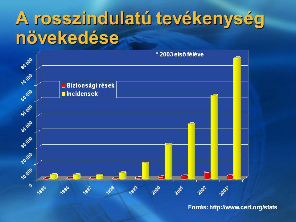 A rosszindulatú tevékenység növekedése Forrás: http://www.cert.org/stats * 2003 első féléve