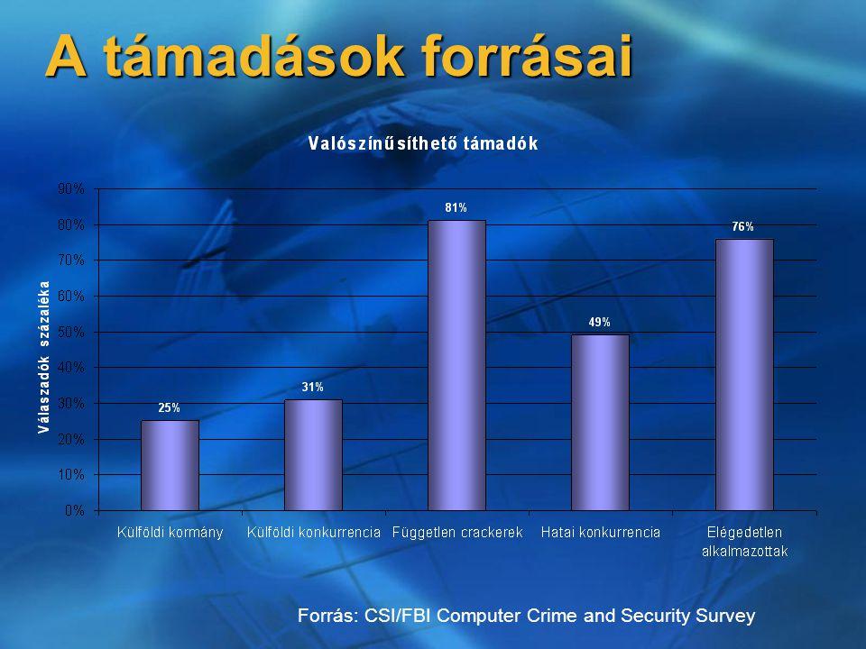 A támadások forrásai Forrás: CSI/FBI Computer Crime and Security Survey