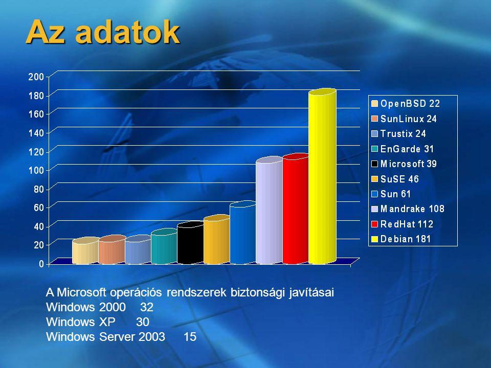 Az adatok A Microsoft operációs rendszerek biztonsági javításai Windows 2000 32 Windows XP 30 Windows Server 2003 15