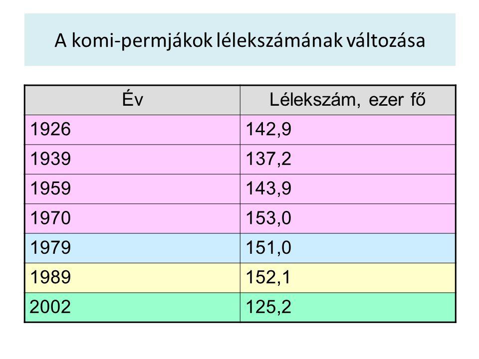 A komi-permjákok lélekszámának változása ÉvLélekszám, ezer fő 1926142,9 1939137,2 1959143,9 1970153,0 1979151,0 1989152,1 2002125,2