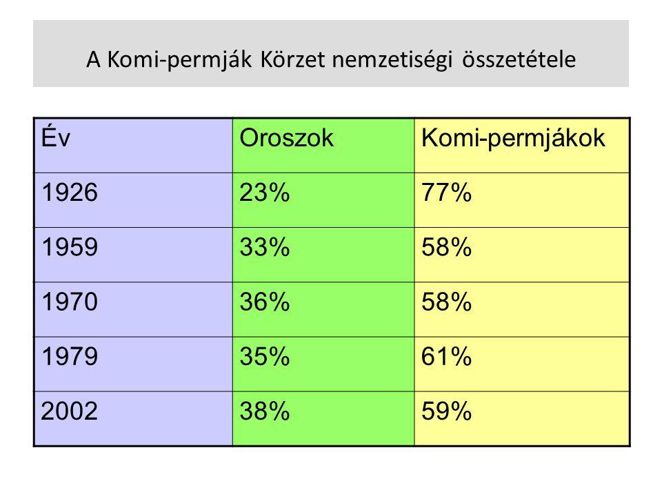 A Komi-permják Körzet nemzetiségi összetétele ÉvOroszokKomi-permjákok 192623%77% 195933%58% 197036%58% 197935%61% 200238%59%