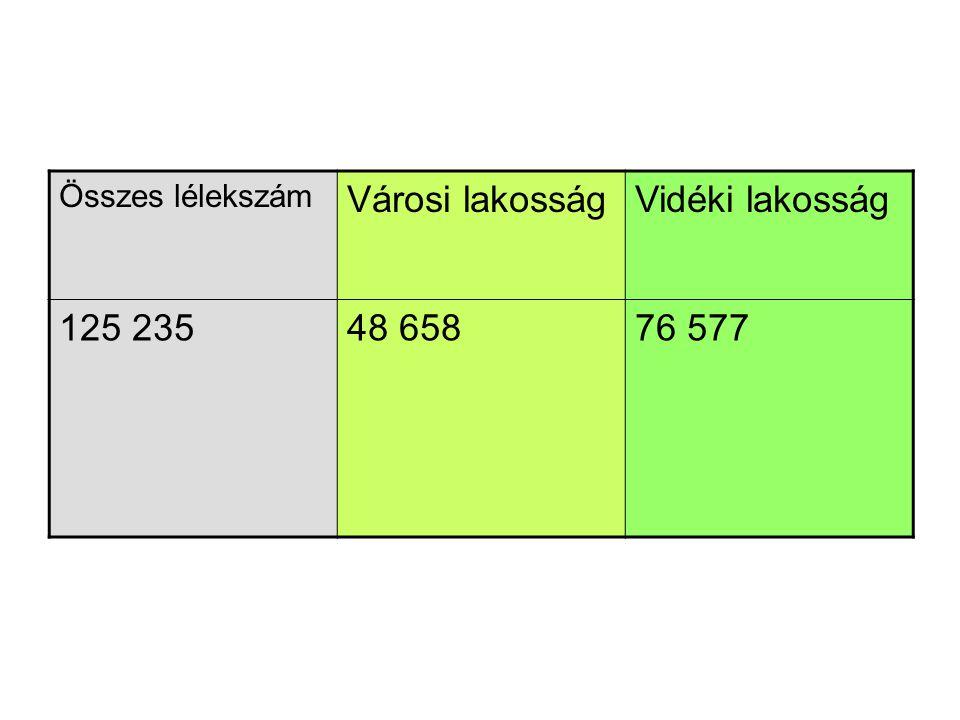 Összes lélekszám Városi lakosságVidéki lakosság 125 23548 65876 577