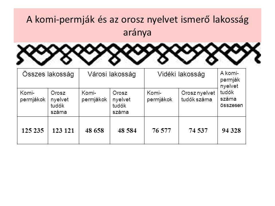 Összes lakosságVárosi lakosságVidéki lakosság A komi- permják nyelvet tudók száma összesen Komi- permjákok Orosz nyelvet tudók száma Komi- permjákok Orosz nyelvet tudók száma Komi- permjákok Orosz nyelvet tudók száma 125 235123 12148 65848 58476 57774 53794 328 A komi-permják és az orosz nyelvet ismerő lakosság aránya
