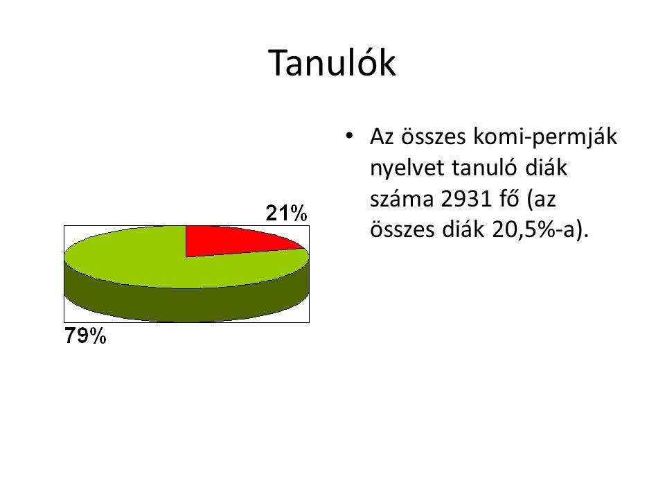 Tanulók Az összes komi-permják nyelvet tanuló diák száma 2931 fő (az összes diák 20,5%-a).