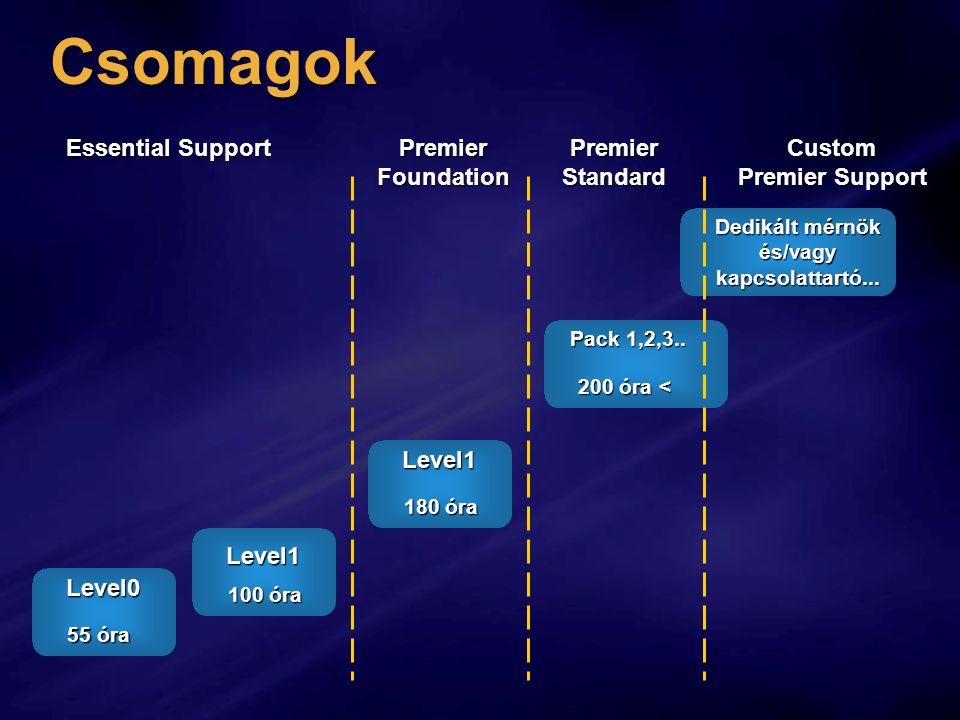 Csomagok Level0 Level1 Level1 Essential Support Premier Foundation Premier Standard Custom Premier Support Pack 1,2,3..