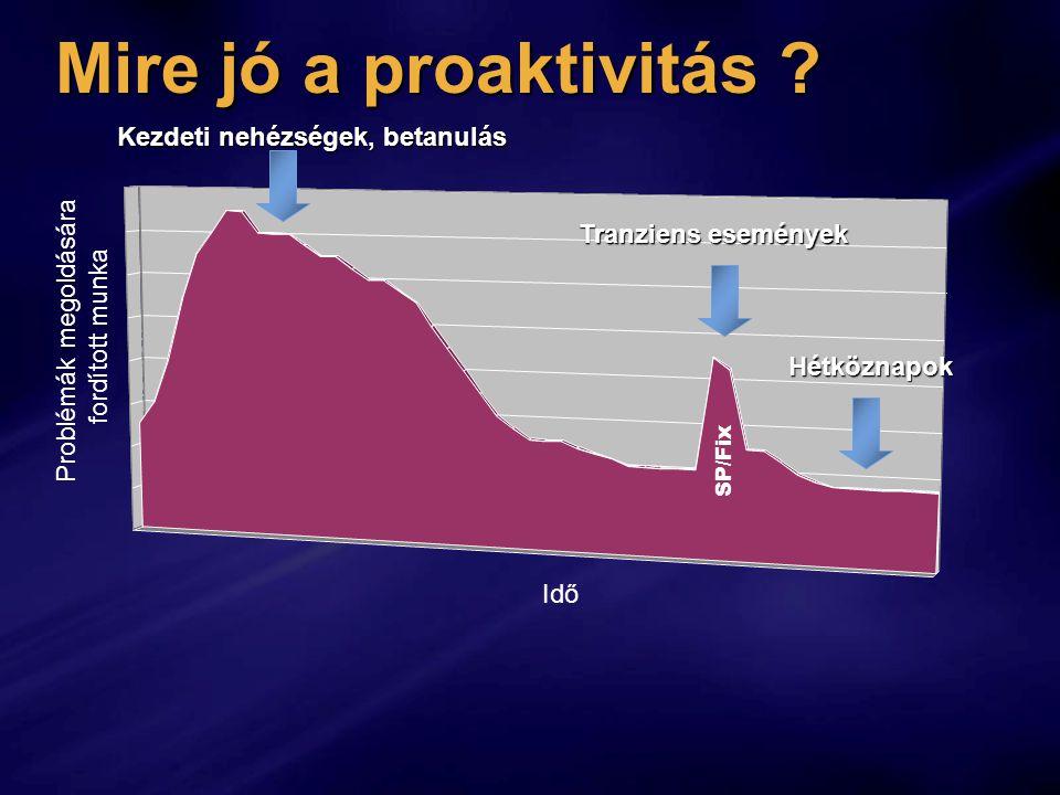 Mire jó a proaktivitás ? Idő Problémák SP/Hotfix SP/Fix Problémák megoldására fordított munka Kezdeti nehézségek, betanulás Tranziens események Hétköz