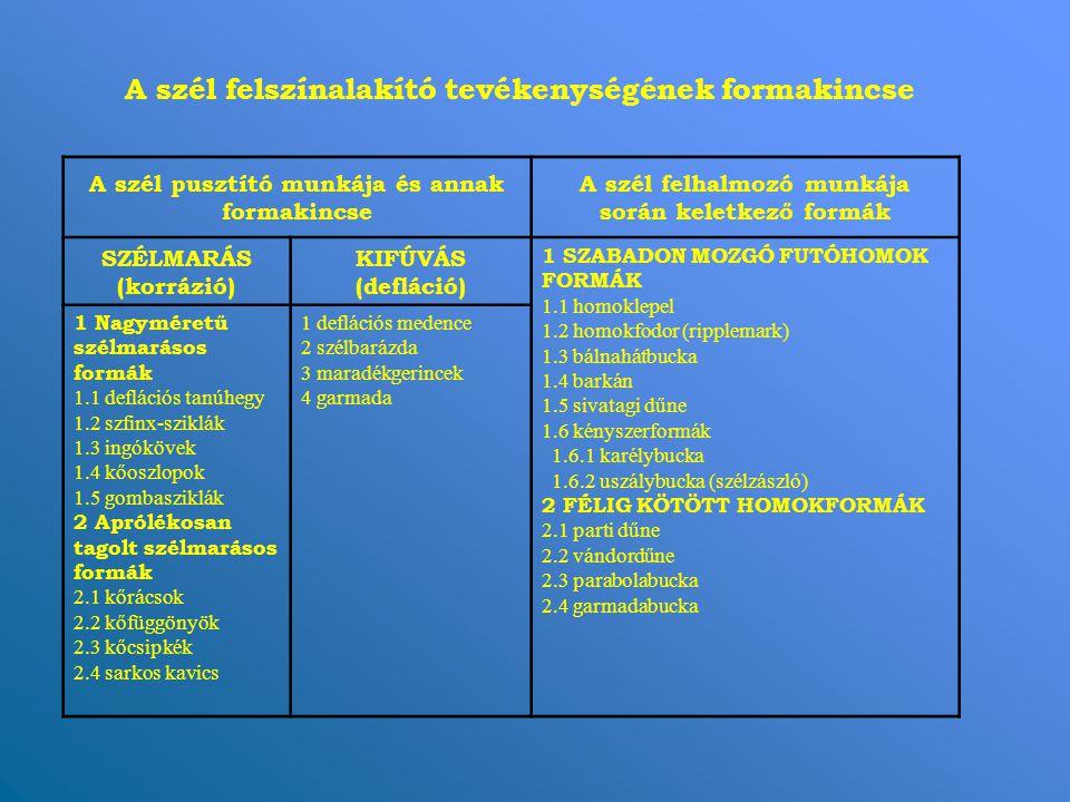A szél felszínalakító tevékenységének formakincse A szél pusztító munkája és annak formakincse A szél felhalmozó munkája során keletkező formák SZÉLMARÁS (korrázió) KIFÚVÁS (defláció) 1 SZABADON MOZGÓ FUTÓHOMOK FORMÁK 1.1 homoklepel 1.2 homokfodor (ripplemark) 1.3 bálnahátbucka 1.4 barkán 1.5 sivatagi dűne 1.6 kényszerformák 1.6.1 karélybucka 1.6.2 uszálybucka (szélzászló) 2 FÉLIG KÖTÖTT HOMOKFORMÁK 2.1 parti dűne 2.2 vándordűne 2.3 parabolabucka 2.4 garmadabucka 1 Nagyméretű szélmarásos formák 1.1 deflációs tanúhegy 1.2 szfinx-sziklák 1.3 ingókövek 1.4 kőoszlopok 1.5 gombasziklák 2 Aprólékosan tagolt szélmarásos formák 2.1 kőrácsok 2.2 kőfüggönyök 2.3 kőcsipkék 2.4 sarkos kavics 1 deflációs medence 2 szélbarázda 3 maradékgerincek 4 garmada