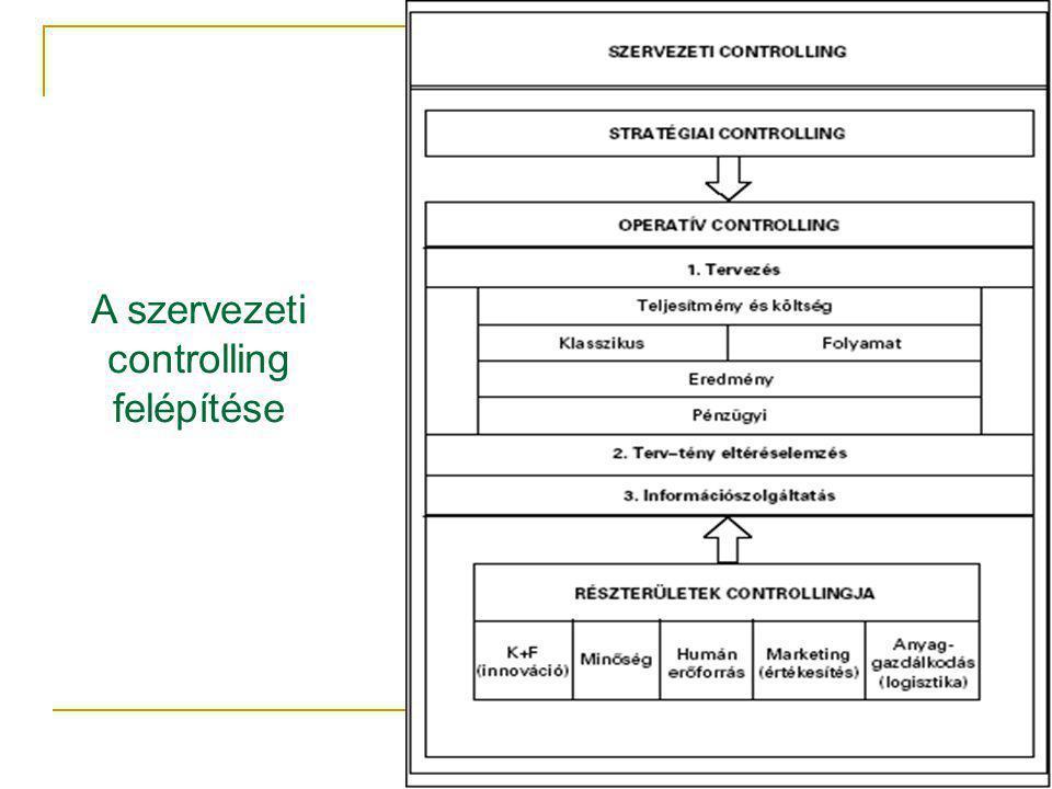 15 A szervezeti controlling felépítése