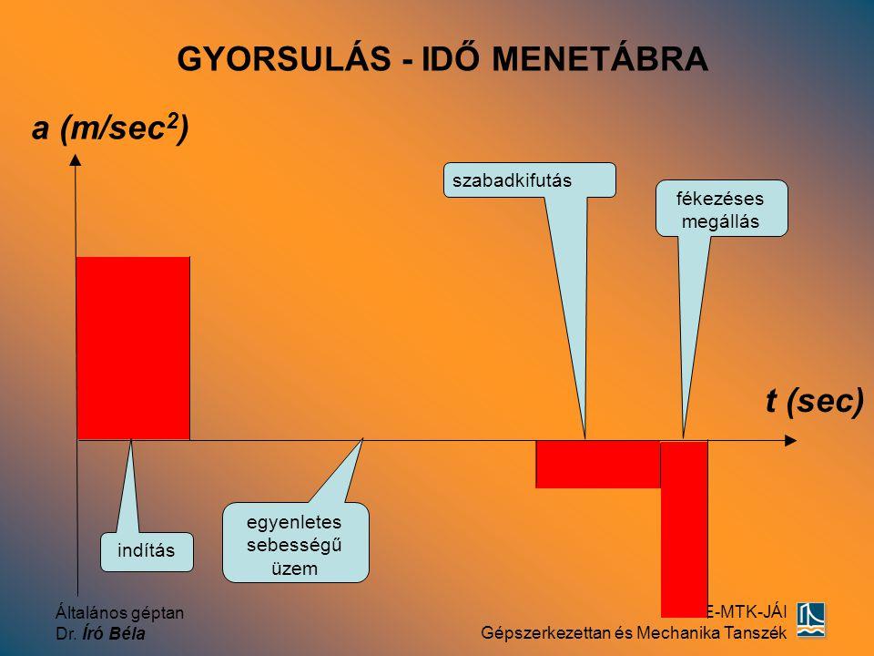 Általános géptan Dr. Író Béla SZE-MTK-JÁI Gépszerkezettan és Mechanika Tanszék GYORSULÁS - IDŐ MENETÁBRA t (sec) a (m/sec 2 ) szabadkifutás egyenletes