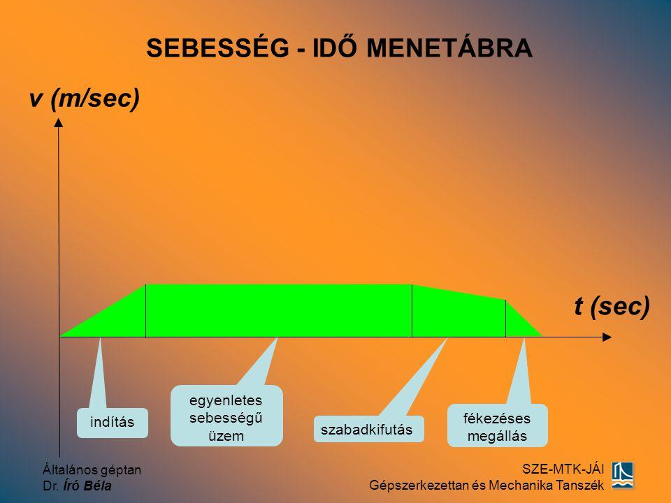 Általános géptan Dr. Író Béla SZE-MTK-JÁI Gépszerkezettan és Mechanika Tanszék v (m/sec) t (sec) szabadkifutás egyenletes sebességű üzem indítás fékez