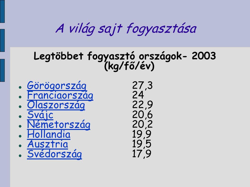 A világ sajt fogyasztása Legtöbbet fogyasztó országok- 2003 (kg/fő/év) Görögország27,3 Görögország Franciaország24 Franciaország Olaszország22,9 Olasz