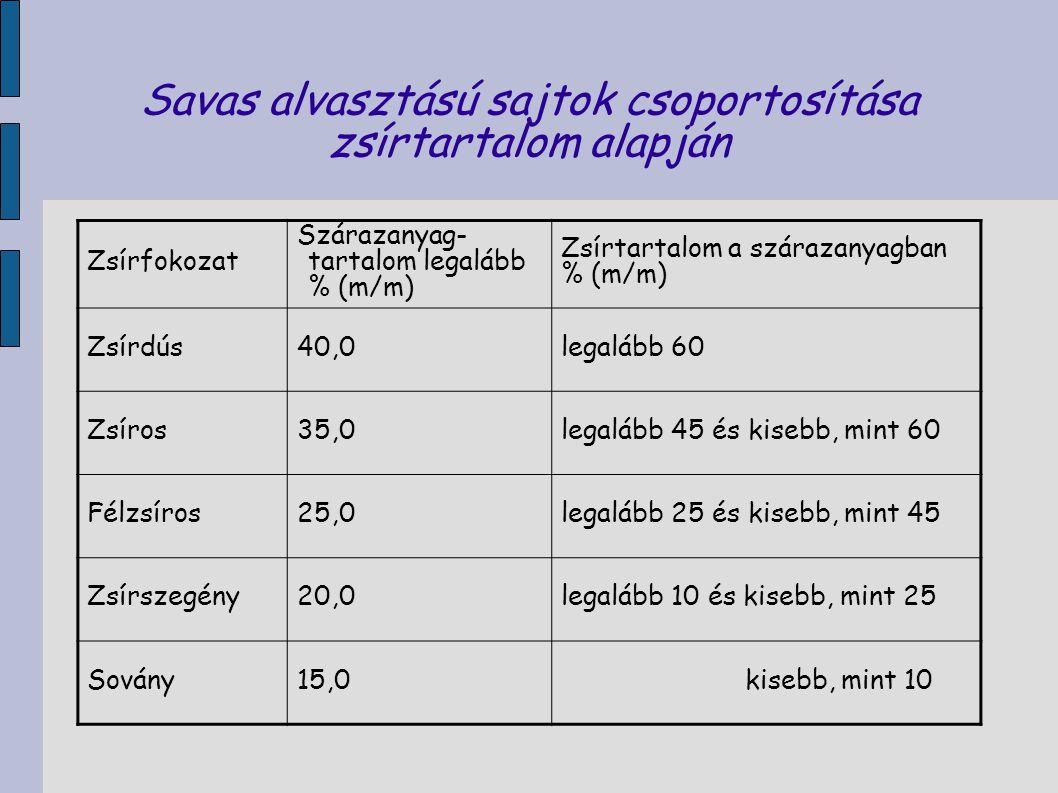Savas alvasztású sajtok csoportosítása zsírtartalom alapján Zsírfokozat Szárazanyag- tartalom legalább % (m/m) Zsírtartalom a szárazanyagban % (m/m) Z