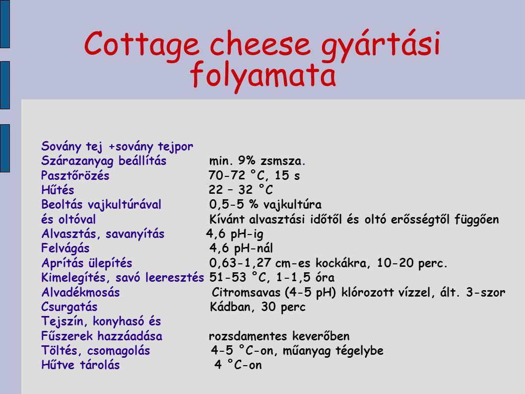 Cottage cheese gyártási folyamata Sovány tej +sovány tejpor Szárazanyag beállítás min. 9% zsmsza. Pasztőrözés 70-72 °C, 15 s Hűtés 22 – 32 °C Beoltás