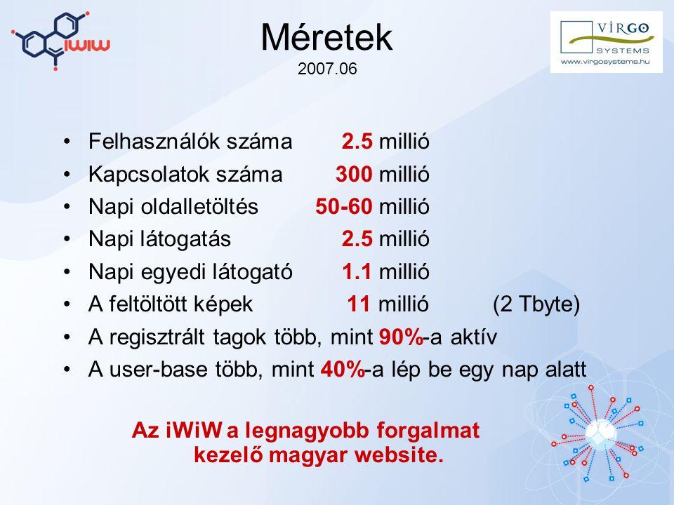 Méretek 2007.06 Felhasználók száma2.5 millió Kapcsolatok száma 300 millió Napi oldalletöltés50-60 millió Napi látogatás2.5 millió Napi egyedi látogató1.1 millió A feltöltött képek11 millió(2 Tbyte) A regisztrált tagok több, mint 90%-a aktív A user-base több, mint 40%-a lép be egy nap alatt Az iWiW a legnagyobb forgalmat kezelő magyar website.