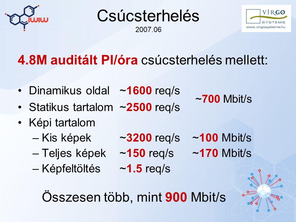 Csúcsterhelés 2007.06 4.8M auditált PI/óra csúcsterhelés mellett: Dinamikus oldal~1600 req/s Statikus tartalom~2500 req/s ~700 Mbit/s Képi tartalom –Kis képek~3200 req/s~100 Mbit/s –Teljes képek~150 req/s~170 Mbit/s –Képfeltöltés~1.5 req/s Összesen több, mint 900 Mbit/s