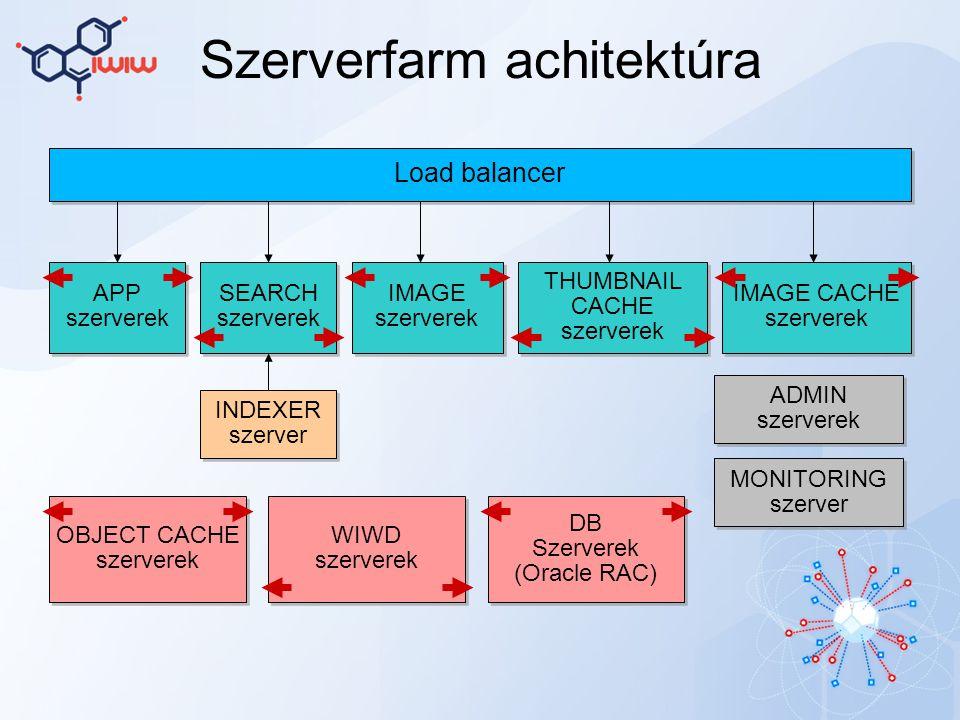 Szerverfarm achitektúra Load balancer APP szerverek APP szerverek IMAGE szerverek IMAGE szerverek THUMBNAIL CACHE szerverek THUMBNAIL CACHE szerverek IMAGE CACHE szerverek IMAGE CACHE szerverek DB Szerverek (Oracle RAC) DB Szerverek (Oracle RAC) OBJECT CACHE szerverek OBJECT CACHE szerverek WIWD szerverek WIWD szerverek SEARCH szerverek SEARCH szerverek INDEXER szerver INDEXER szerver ADMIN szerverek ADMIN szerverek MONITORING szerver MONITORING szerver