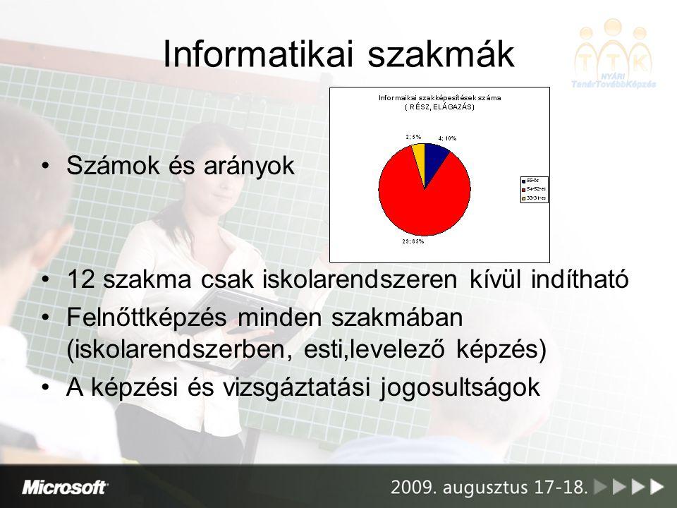 Informatikai szakmák Számok és arányok 12 szakma csak iskolarendszeren kívül indítható Felnőttképzés minden szakmában (iskolarendszerben, esti,levelez
