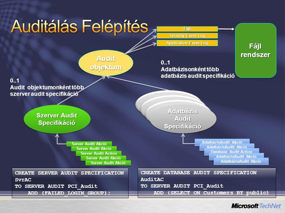 Audit objektum Security Event Log Application Event Log Fájl rendszer 0..1 Audit objektumonként több szerver audit specifikáció 0..1 Adatbázisonként több adatbázis audit specifikáció CREATE SERVER AUDIT SPECIFICATION SvrAC TO SERVER AUDIT PCI_Audit ADD (FAILED_LOGIN_GROUP); CREATE DATABASE AUDIT SPECIFICATION AuditAC TO SERVER AUDIT PCI_Audit ADD (SELECT ON Customers BY public) Szerver Audit Specifikáció Server Audit Akció Server Audit Action Server Audit Akció Database Audit Components Adatbázis Audit Specifikáció AdatbázisAudit Akció Database Audit Action AdatbázisAudit Akció FájlFájl